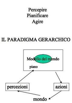 Struttura del paradigma gerarchico