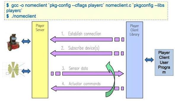 Scrittura codice client e compilazione