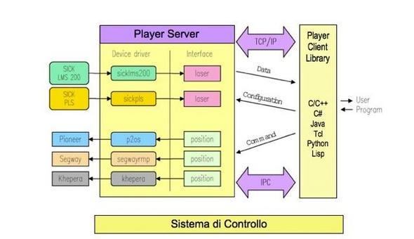 Struttura di Player