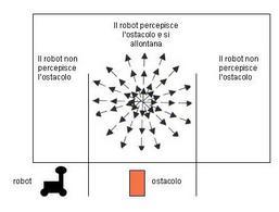 Campo di potenziale: un esempio