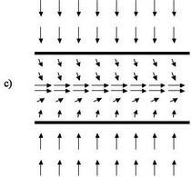 Campi di potenziale combinati: perpendicolare e orizzontale.