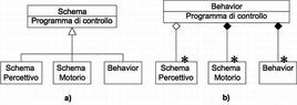 Classi: a) schema b) behavior