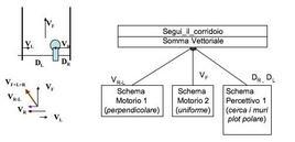 Controllo coordinato: esempio di segui_il_corridoio