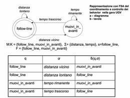 a – diagramma; b – tavola