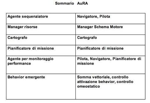 La tabella riassume le componenti di AURA.