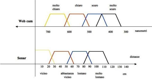 Spettro visibile e intervalli fuzzy