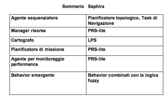 La tabella riassume SAFIRA in termini di componenti comuni e stili dei behavior  emergenti.