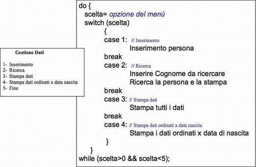 Il programma, oltre a contenere le definizioni delle strutture Tpersona e Tpdata, deve proporre un semplice menù.