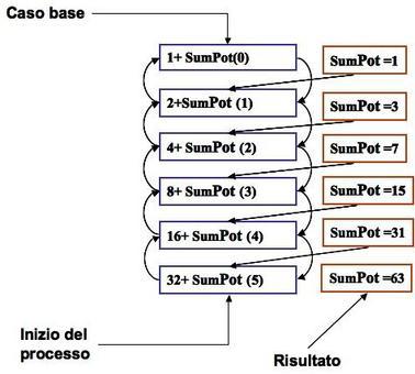 Algoritmo ricorsivo: Fare la somma delle potenze di 2 tra 0 e N. In fig. è mostrato lo stack dei processi aperti nel caso di N=5
