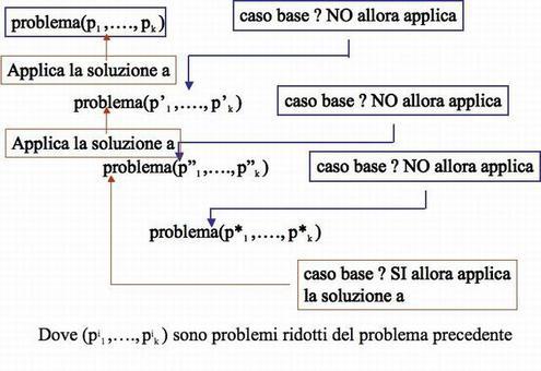 Ecco come opera una funzione ricorsiva in presenza di un problema di cui si conosca la soluzione per almeno un caso semplice   (caso base) e la sua trasformazione da una rappresentazione semplice ad un'altra di dimensioni maggiori.