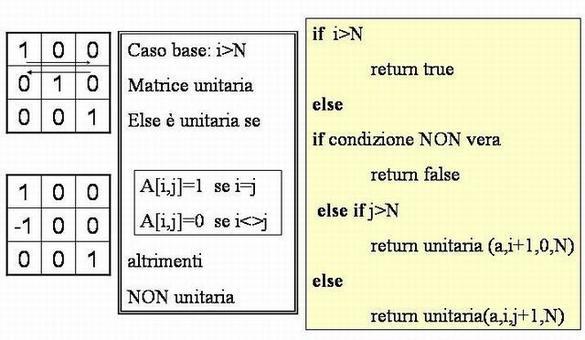 Assegnata una matrice quadrata NxN, scrivere una funzione ricorsiva che restituisca true se la matrice è unitaria, false altrimenti.