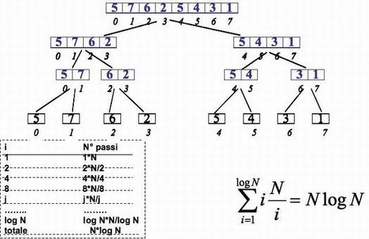 I livelli dell'albero di sort sono log N. Ad ogni livello dell'albero si fa un merge di  N  elementi, quindi in totale la complessità è data da N*log2 N