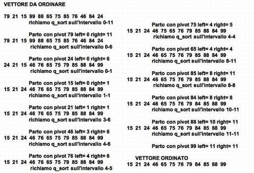 Output del codice mostrato sull'esempio illustrato precedentemente.