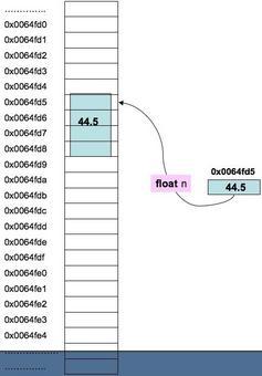 Ad esempio se alla variabile float n=44.5 è stata assegnata la cella 0×0064fd5 (in esadecimale) in memoria si avrà la situazione qui mostrata.