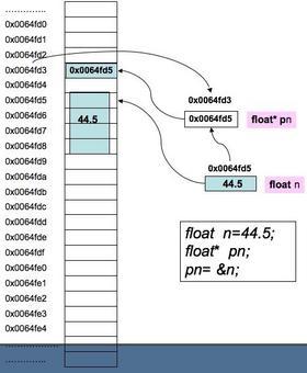 Se ora dichiariamo la variabile puntatore float* pn avremo che in memoria verrà allocato un byte per pn.