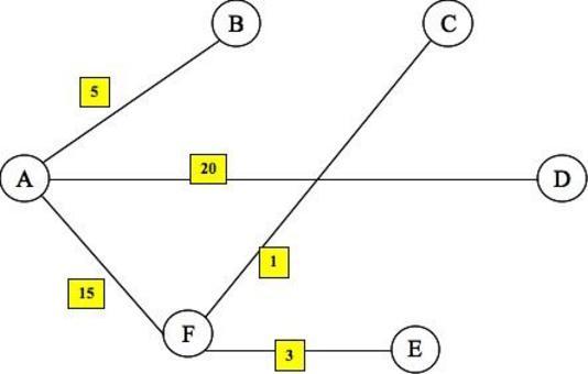 Si definisce albero un grafo senza circuiti come mostrato in figura.