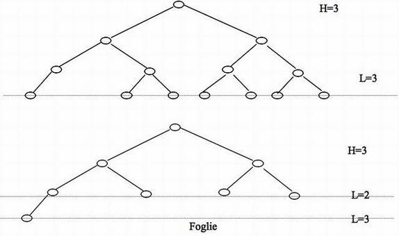 Un albero si dice bilanciato se il livello di tutte le foglie è uguale all'altezza dell'albero o a questa stessa altezza meno 1.