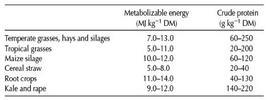 Nutrienti contenuti in varie classi di foraggi