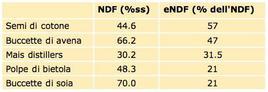 NDF e eNDF di alcuni sottoprodotti