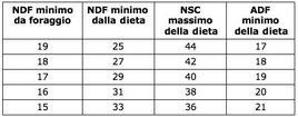 Fabbisogni (% s.s.) in NDF e NSC delle bovine in lattazione