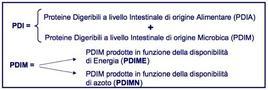 Proteine digeribili a livello intestinale (PDI)