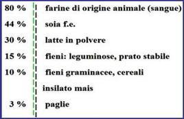 Contenuto proteico in vari alimenti zootecnici