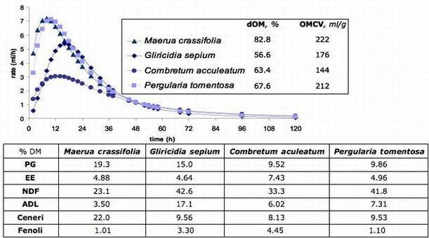 Balogum et al. (1998)  Sangaré et al. (2003)