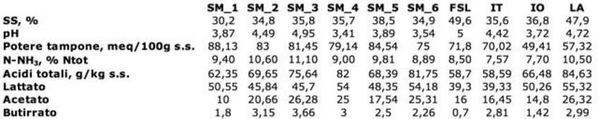 SM_1-6: insilati di mais 1-6; FSL: fienosilo di loietto; IT: insilato di triticale; IO: insilato d'orzo; LA: insilato di loietto e avena.