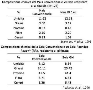 Confronto in composizione chimica tra Mais/Soia GM e loro controparti convenzionali