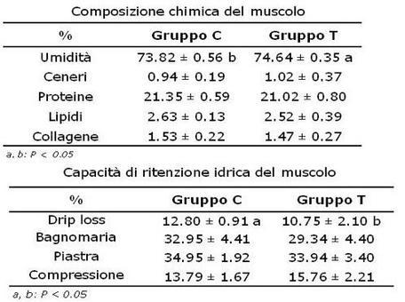 Analisi dietetico-nutrizionali eseguite sul muscolo del coscio sinistro di conigli appartenenti ad entrambi i gruppi in esame