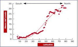 All'aumentare della latitudine aumenta l'areale delle specie (mammiferi) (modificato da Pagel et al 1991).