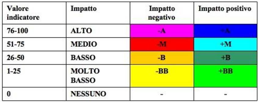 Classificando i valori degli indicatori come segue si ottiene una matrice di sintesi delle valutazioni.