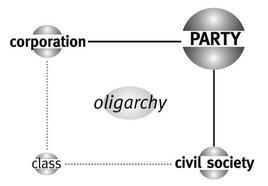Matrice di Party – Il quadrante in basso a sinistra