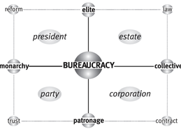 La matrice di Bureaucracy