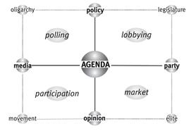 Laa matrice di Agenda