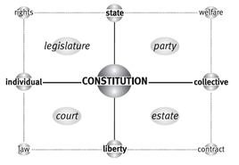 La matrice di Constitution