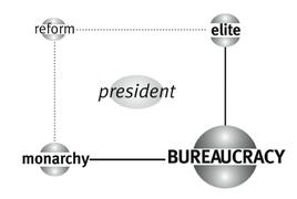Matrice di Bureaucracy – Il quadrante in alto a sinistra
