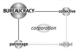 Matrice di Bureaucracy – Il quadrante in basso a destra