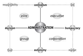 La matrice di Administration