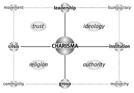 La matrice di Charisma