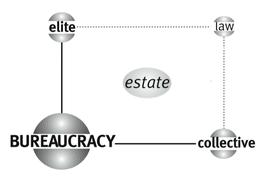 Matrice di Bureaucracy – Il quadrante in alto a destra