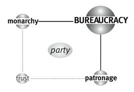 Matrice di Bureaucracy – Quadrante in basso a sinistra