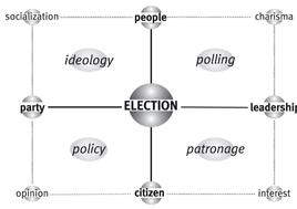 La matrice di Election