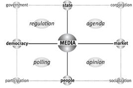 La matrice di Media