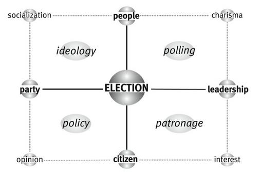 Fonte: M. Calise e T. J. Lowi, Hyperpolitics. An Interactive Dictionary of Political Science Concepts, Chicago, Chicago University Press, 2010.