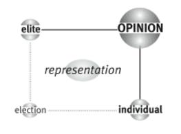 Il quadrante in basso a destra della matrice di Opinion