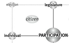 Il quadrante in alto a sinistra della matrice di Participation