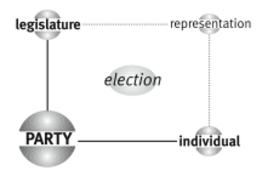 Il quadrante in alto a destra della matrice di Party
