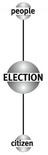 Matrice di Election – Asse verticale