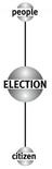 Matrice di Election – Asse verticale